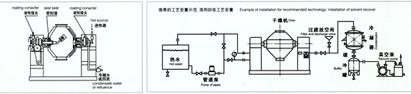 SZG系列双锥回转真空干燥机原理示意图