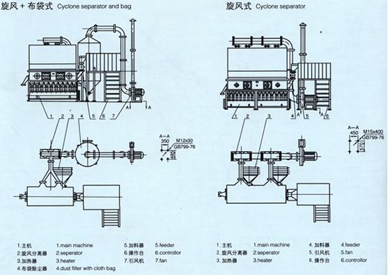 XF系列卧式沸腾干燥机技术知识与总结   XF系列卧式沸腾干燥机在国内已经有了30年的使用历程与应用,并且在干燥设备中有着良好的口碑与使用量,XF系列卧式沸腾干燥机并且在制药,化工,食品,粮食加工方面,有着很大的用途与范围。该设备需要进行沸腾床、旋风分离器及布袋除尘器安放在平整的水泥地平上即可,不需底脚螺丝。等步骤进行安装,然后风机可安装在室内或室外,需有底座及地脚螺丝。平面布置可根据厂房情况酌情调整。风道系统应不漏气,以免影响干燥效果。以此类步骤来完成XF系列卧式沸腾干燥机安装工作,经过简单的安装后,就