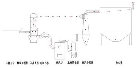干燥过程中所需新鲜空气由过滤器引入